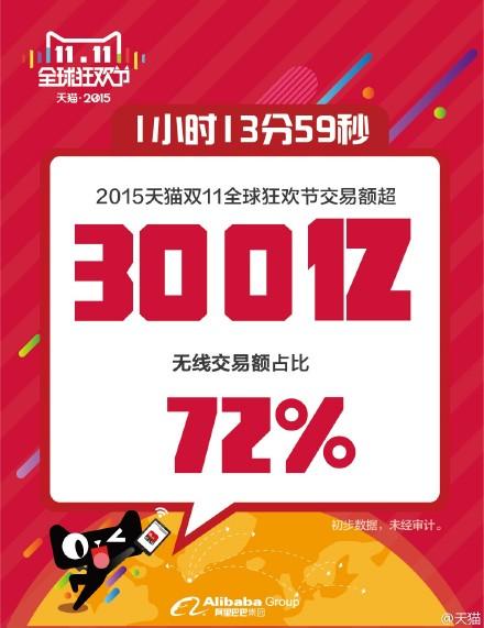 「双十一」剁手党为天猫创新纪录:12分破100亿;33分超200亿;1小时13分300亿……