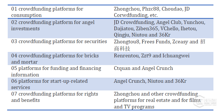 Table 2: Six Types of Online Crowdfunding Platforms
