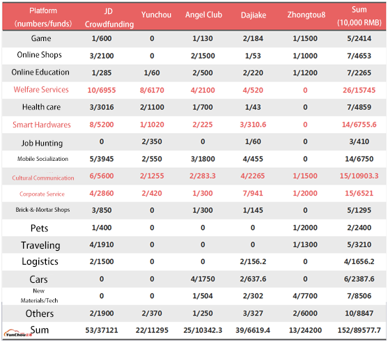 Table 3: Heated businesses for online crowdfunding (For JD Crowdfunding, only equities crowdfunding were counted)