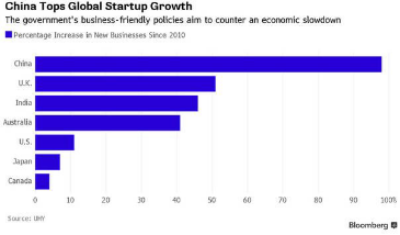 China ranked the first around the world in terms of the growth rate of startups. (Source: UHY)