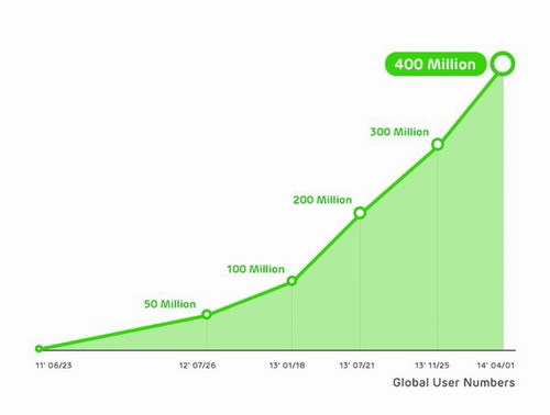 The number of registered users on LINE reached 4 million as early as 2014.