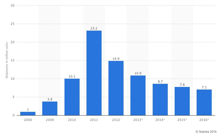 電子書市場增長趨緩背後的原因是什麼?