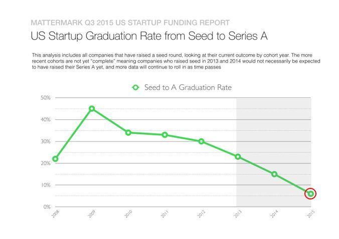 创业公司由种子轮进入A轮的比例逐年下降