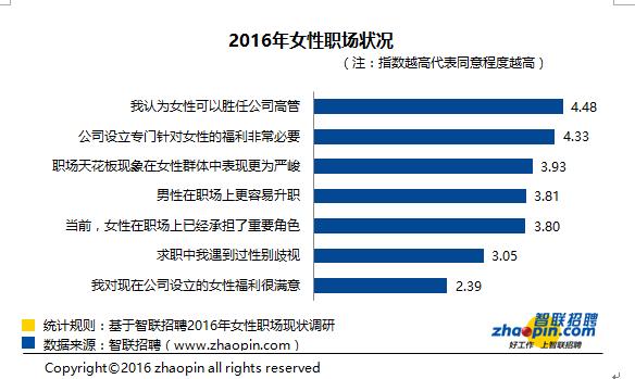 2016年女性职场状况