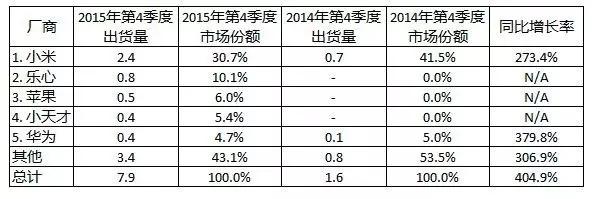 IDC首发中国可穿戴市场数据:小米第一,乐心第二
