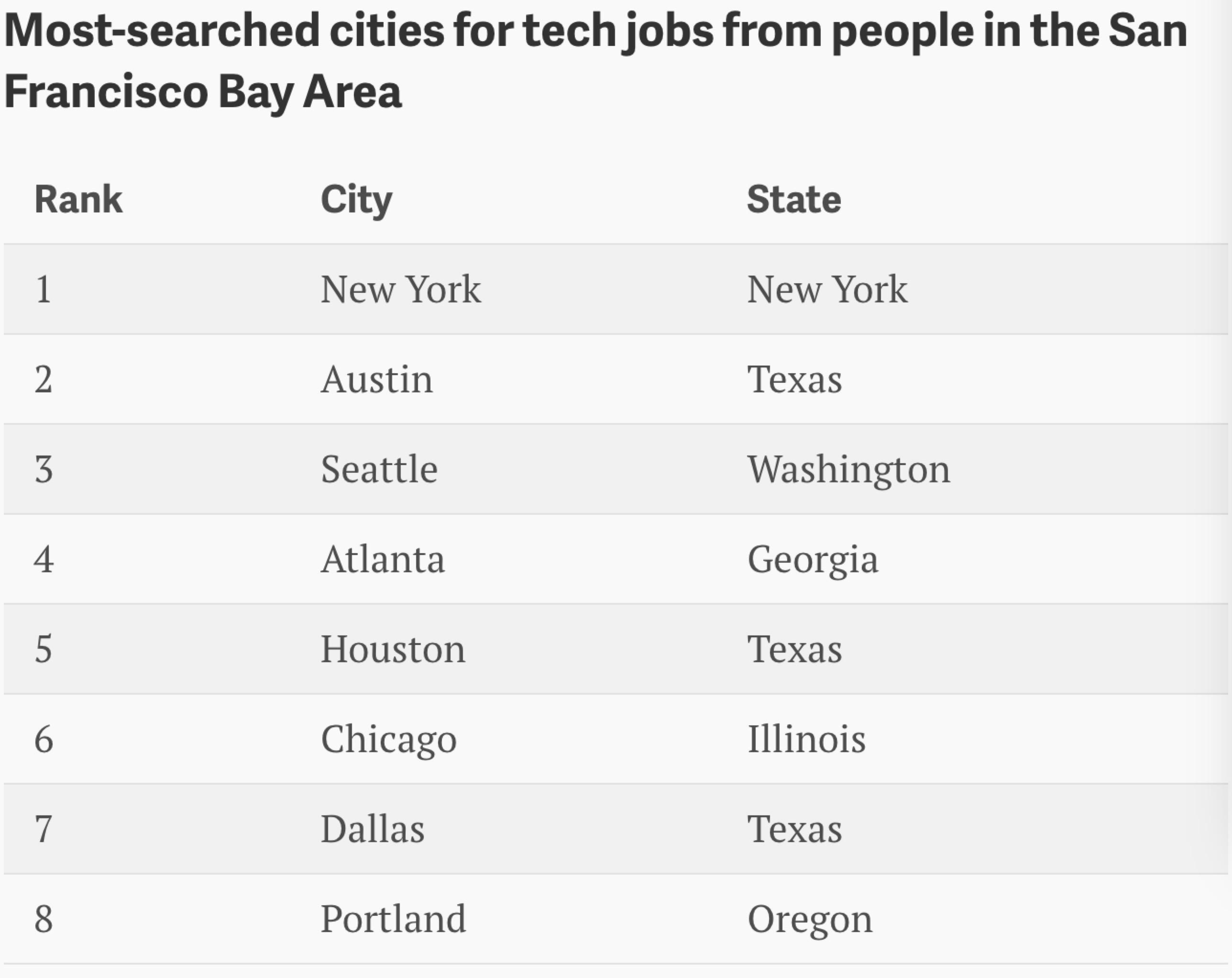 硅谷码农也在纷纷逃离,表示要到小城市寻找幸福.