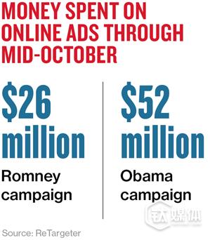 2012年的选战中,奥巴马线上广告的投入是罗姆尼的近2倍