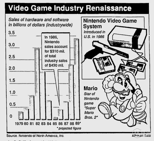 任天堂在美国市场上取得了惊人的成功 报道
