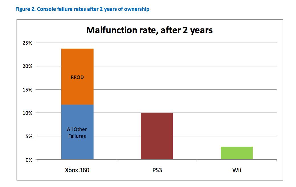 三大主机平台在购买2年后的故障率