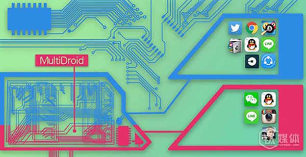 虚拟引擎 MultiDroid 的模拟工作状态。