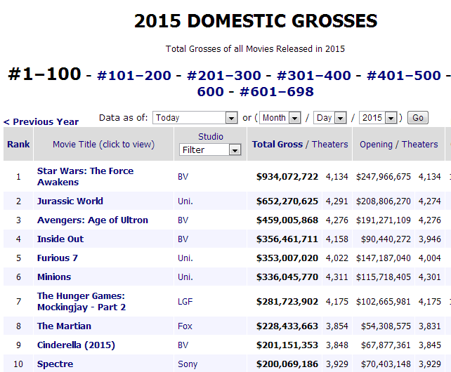 The Top 10 Film in the American box office in 2015