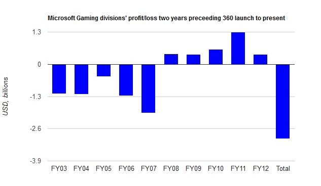 Xbox 360曾经长期处于亏损局面