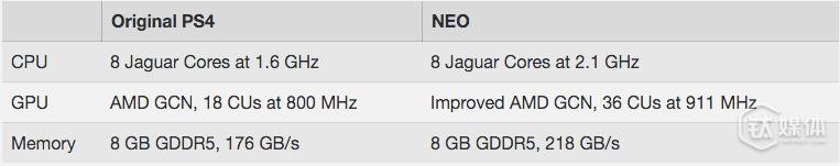 PS 4 和 NEO 在机能上的对比
