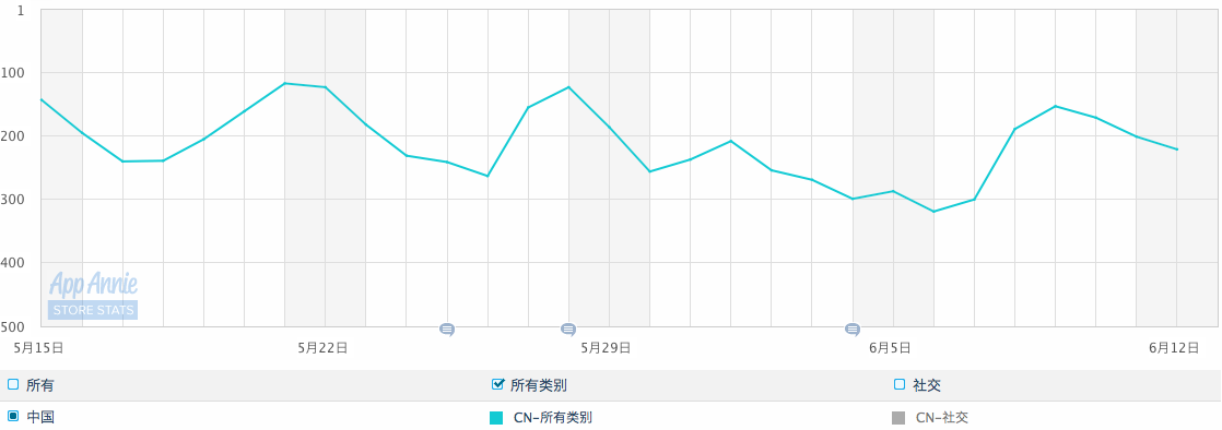 The rank of Yi TV in App Store since its launch