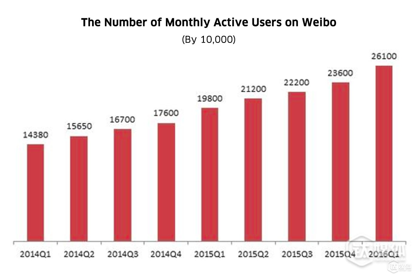 The number of monthly active users on Weibo continued to grow from 2014 to 2016