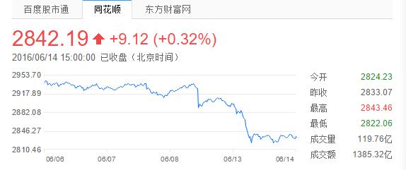 华谊兄弟五日内股票走势图