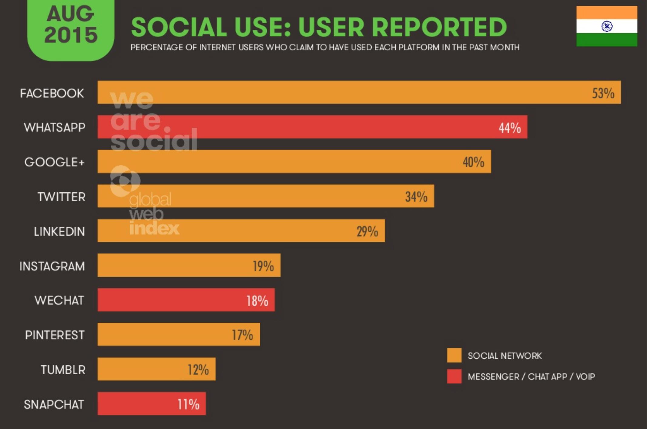 """对于全球第二大互联网市场""""新""""印度,你应该了解的一些数据"""