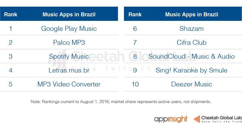 巴西视频类App排行榜(截止至2016.8.1)