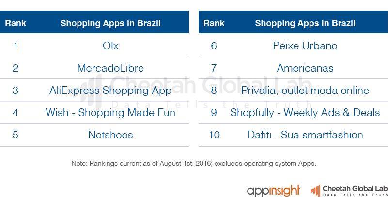 巴西购物类App排行榜(截止至2016.8.1)