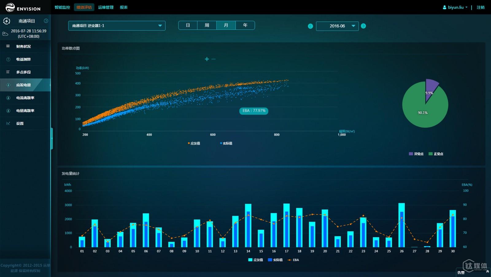 Apollo Photovoltaic Power Plant Performance Analysis