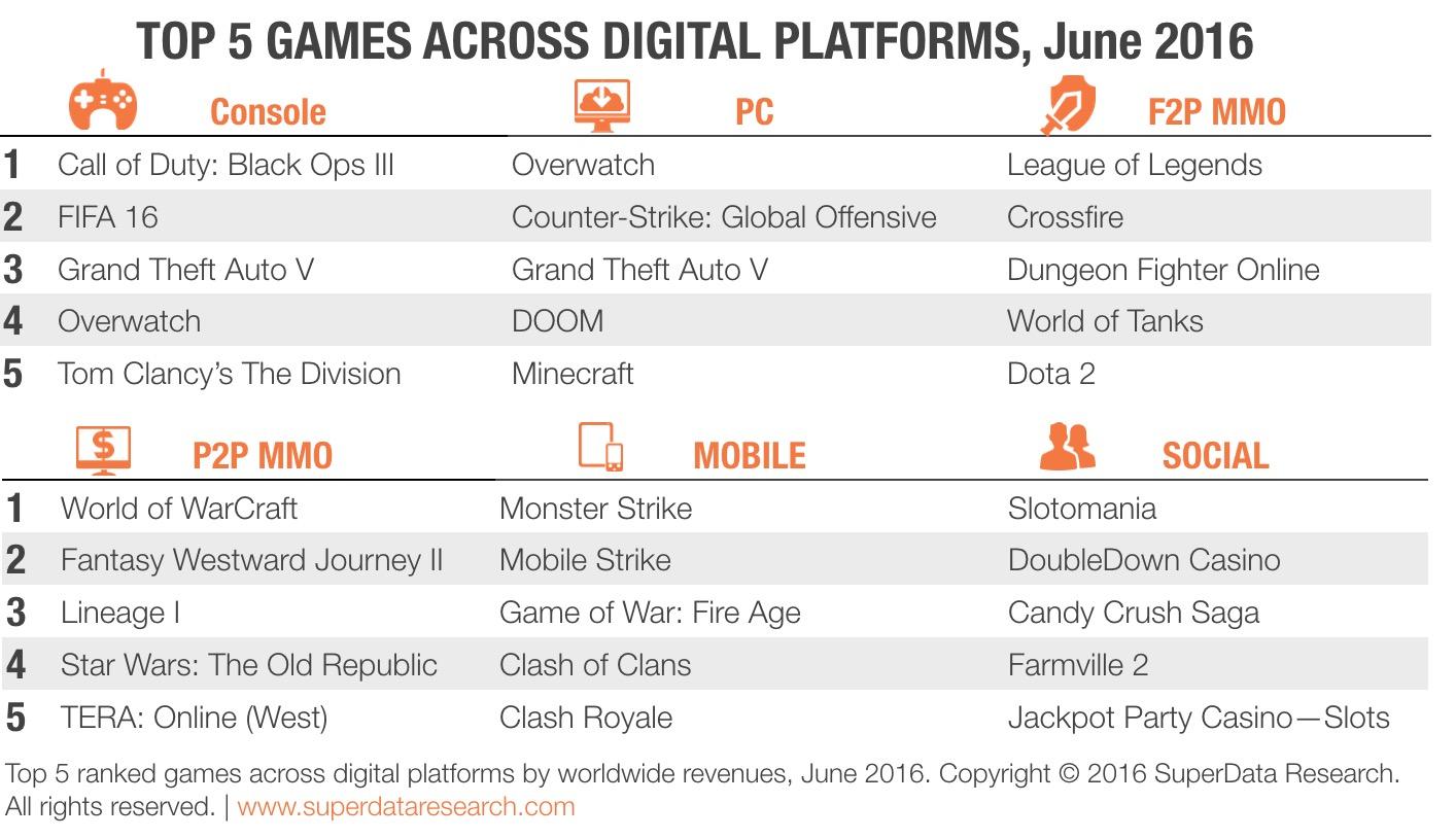 最新的数字游戏市场状况来源:SuperData