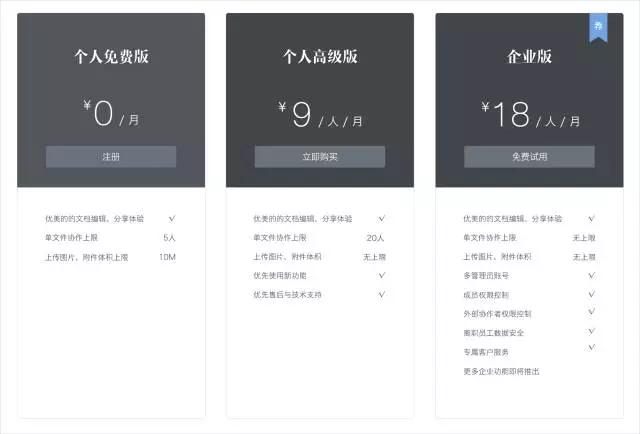目前石墨文档的服务分类和价格