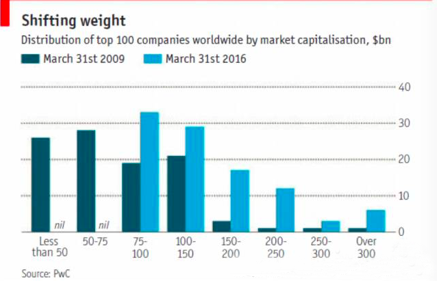 PwC: Distribution of Top 100 Companies by Market Capitalization (2009 VS 2016)