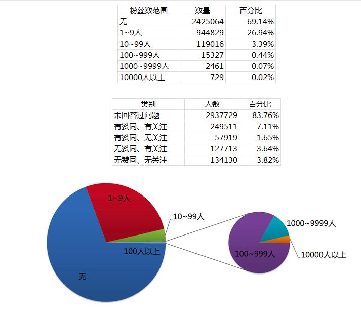 早在2014年时,知乎就已经形成了1%用户创作、99%用户消费的网络秩序(数据来自《民间版知乎分析报告第二期》)