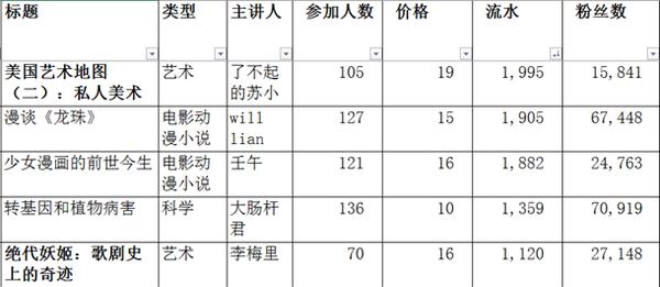 8月1日——8月18日流水最低的五场知乎live(数据来自《上线3个月,来复盘一下知乎Live的数据和本质》)