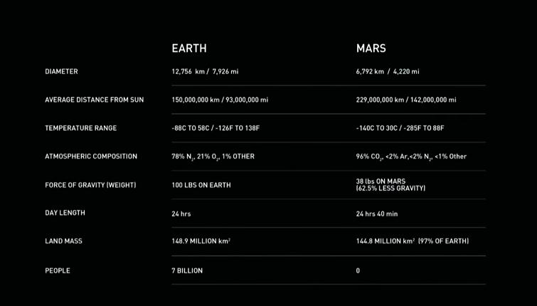火星与地球数据对比