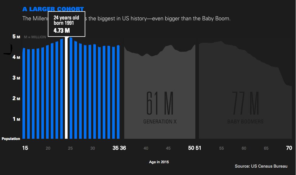 千禧年世代群体 来源:Goldman Sachs