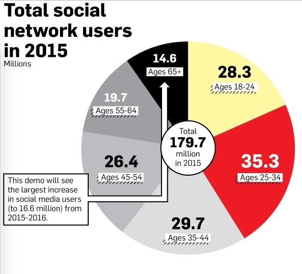 美国社交网络平台的用户年龄构成 来源:Adweek