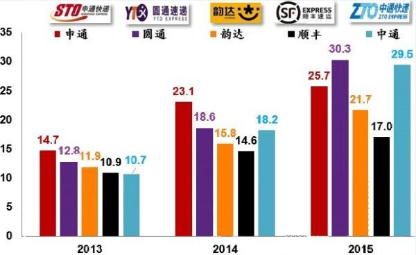 中国民营上市快递公司业务量对比(亿单)