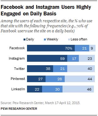 2015年各大社交平台的用户使用频次 来源:皮尤