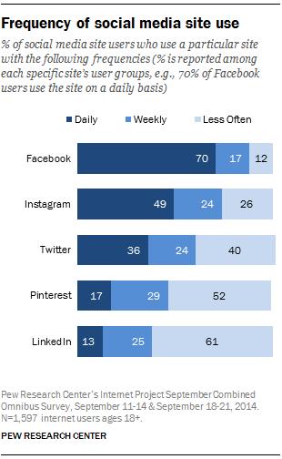 2014年各大社交平台的用户使用频次 来源:皮尤