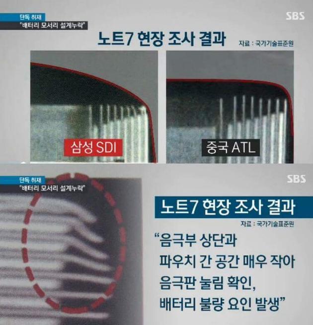 韩国媒体报道,电池内部隔离电极的隔离片靠的太近