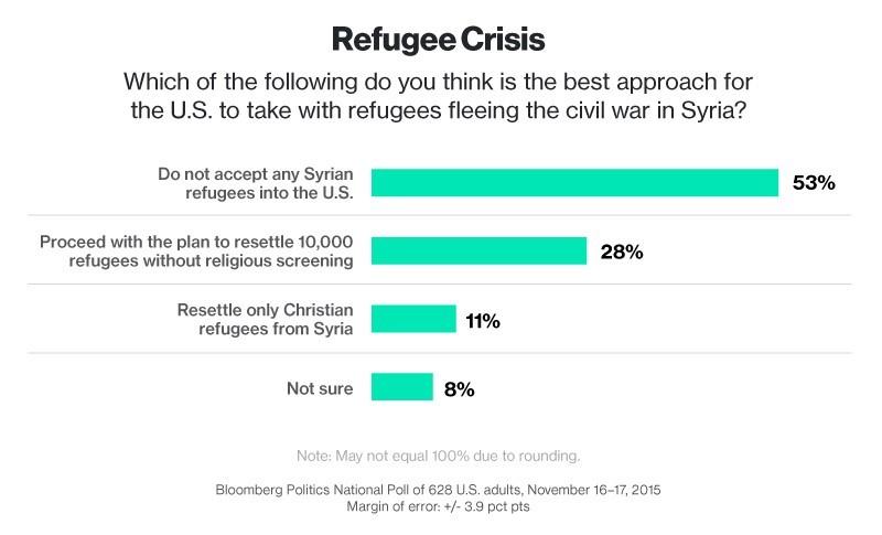 在彭博的民调中,过半受访者反对接纳叙利亚难民 来源:Bloomberg Politics