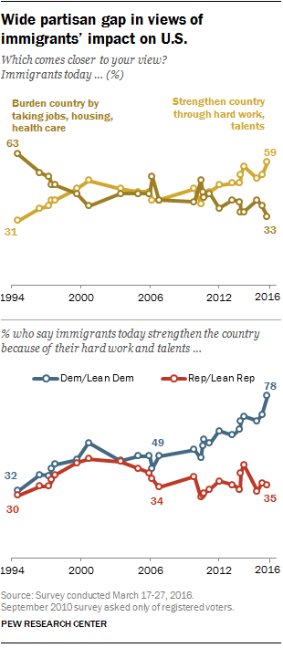 1994年到2016年间对移民态度的变化 来源:皮尤
