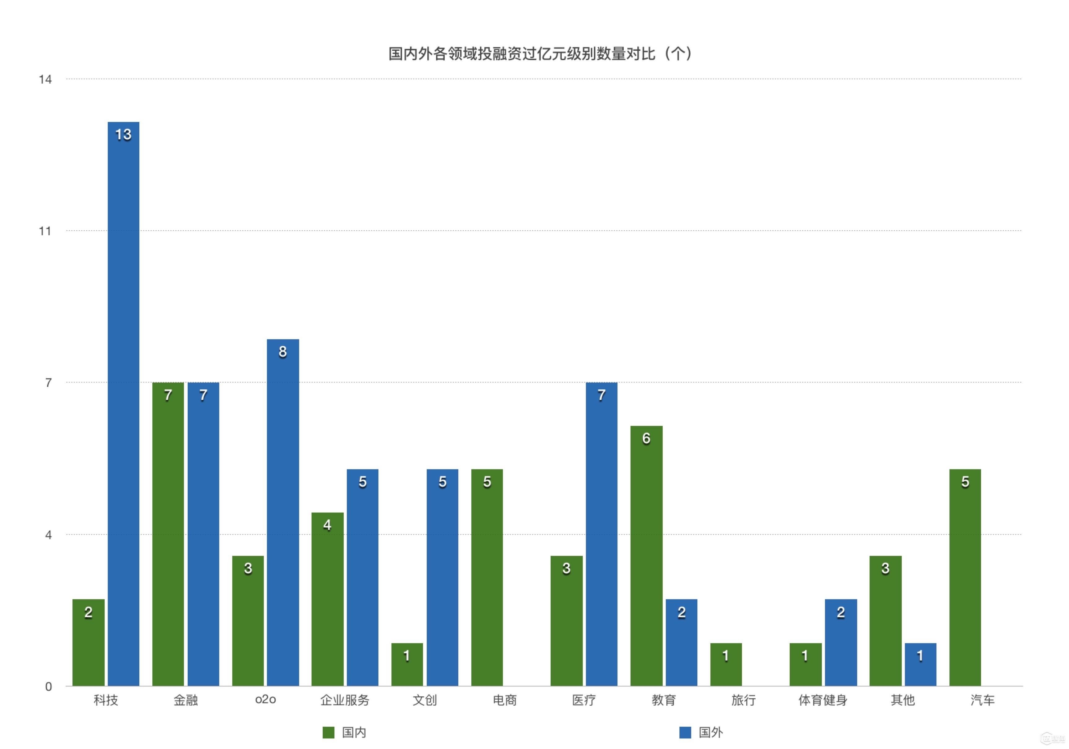 国内外过亿元级别投资领域对照表