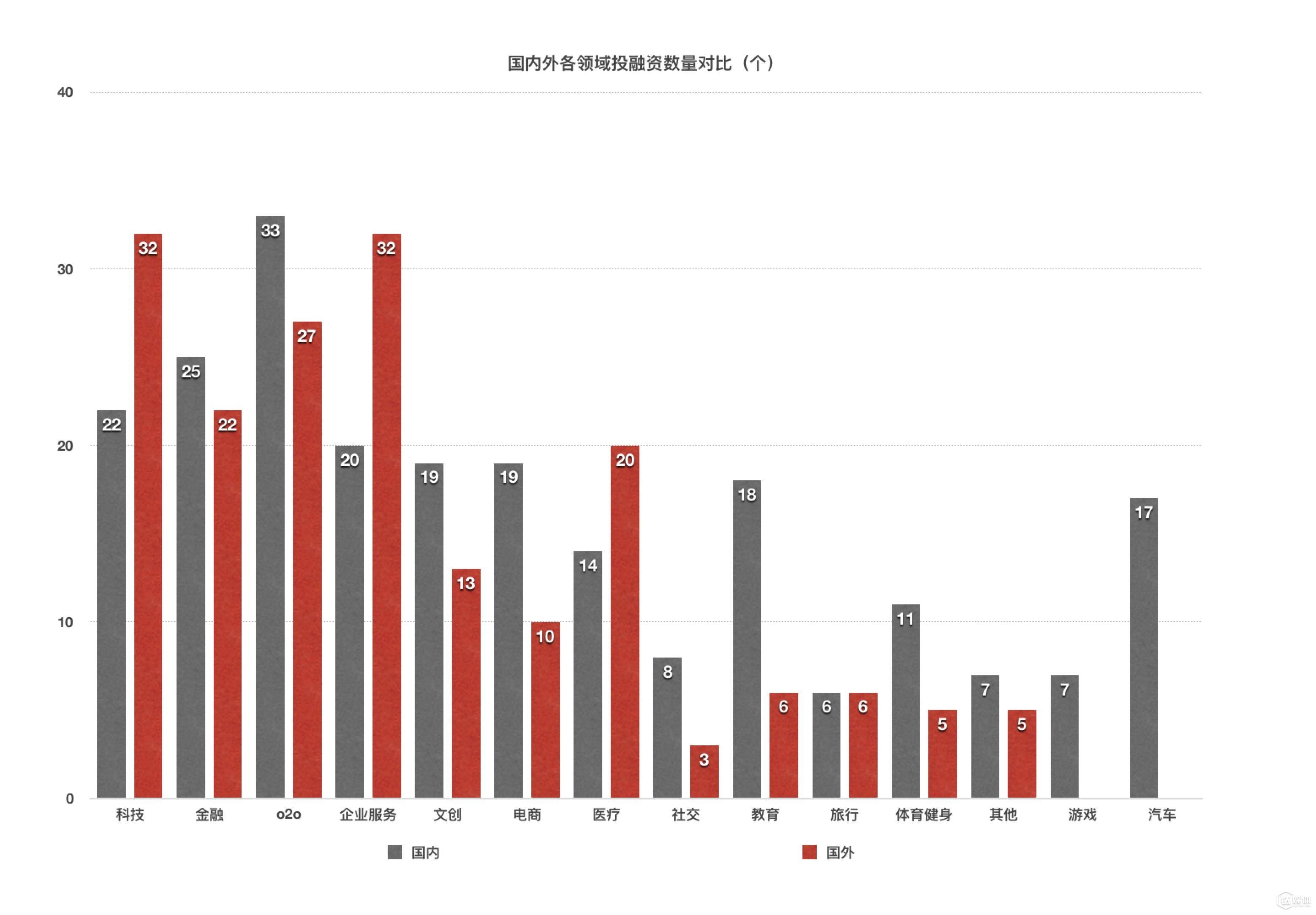 国内外总体投资情况对照表