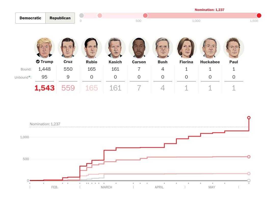 特朗普在共和党初选中大获全胜 来源:《华盛顿邮报》