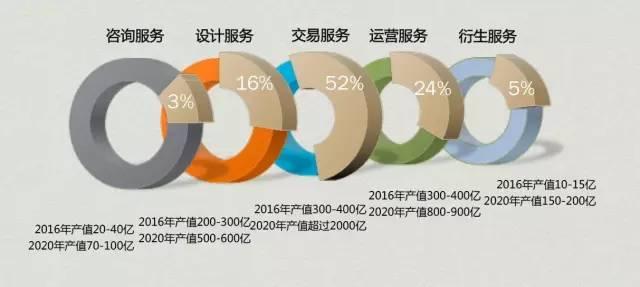 商业地产服务市场未来格局预测
