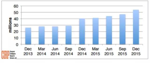 ▼亚马逊的会员用户稳步增长到了6000万大关