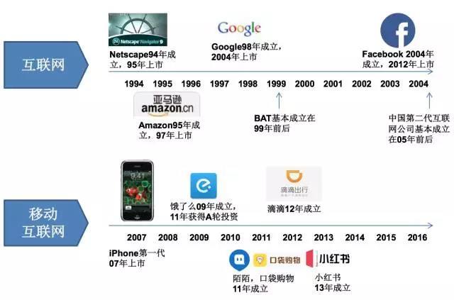 PC 互联网公司向移动转型缓慢其实给了创业者更现实的机会