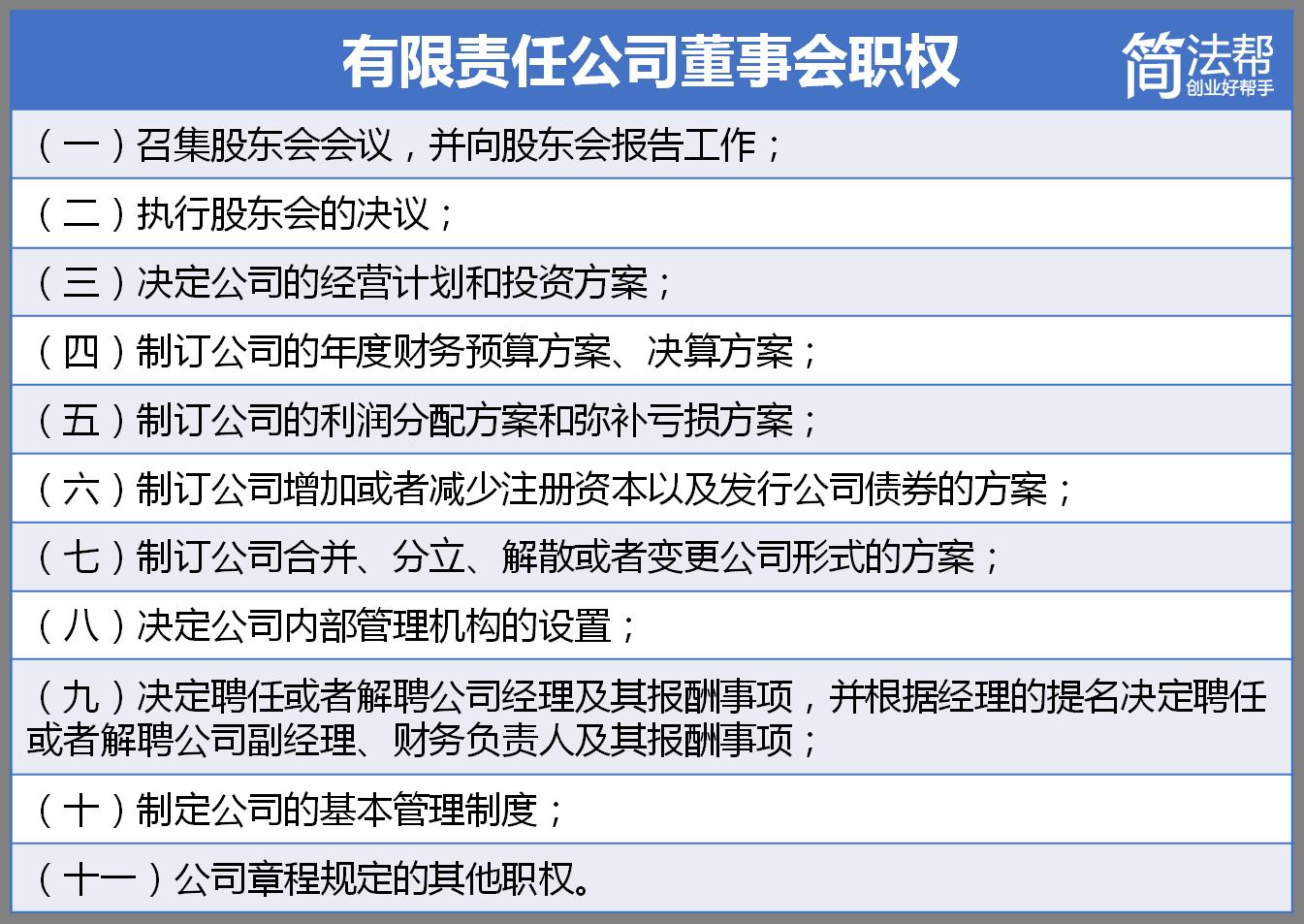 上述内容在中国公司法中有明确规定。其中,第(九)项就明确了公司董事会聘任或开除公司总经理的权力,至于总经理是由创始人还是专门的聘请的职业经理人担任对董事会行使这项权力没有法律上的影响。境外架构的公司道理也比较类似,不过董事会的权力可能比纯粹中国公司中董事会的权力更大。