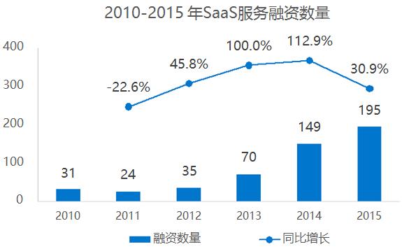 此外, 2015年SaaS市场规模接近400亿元,预计2016年整体规模将接近500亿元,到2018年达900亿元,年均复合增长率接近33%。值得一提的是,这些预测只是建立在目前国内SaaS发展尚不足够成熟的基础上,倘若行业发展比肩美国,市场规模将呈几何级数增长,远远超出这一数字。