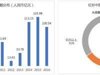 中国股权转让蓝皮书(2016)