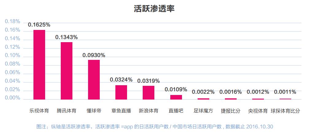 创业--中国互联网+体育产业报告