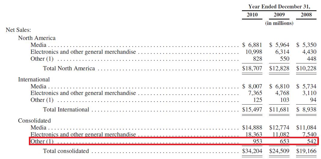 Amazon 2010年财报截图