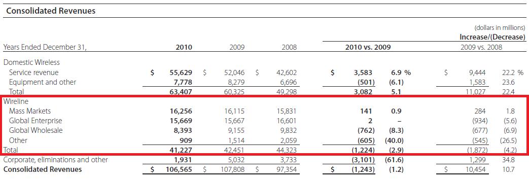 Verizon 2010年财报截图